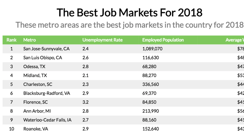 Attention New College Grads: Here's Where the Jobs Are