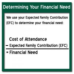 EFC: The Expected Family Contribution