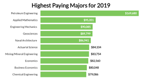 Highest/Lowest Paying College Majors