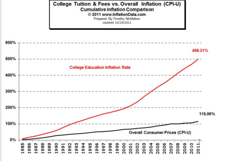 How Bad Is The Student Debt Situation?