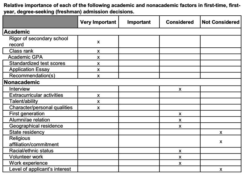 Common dataset admissions