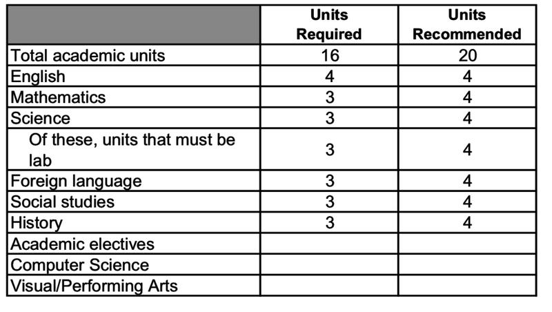 Common dataset admissions 2